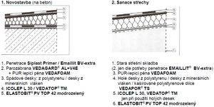 Elastobit PV TOP 42 modif. vrchní modrozel. 7,5m2 - 2